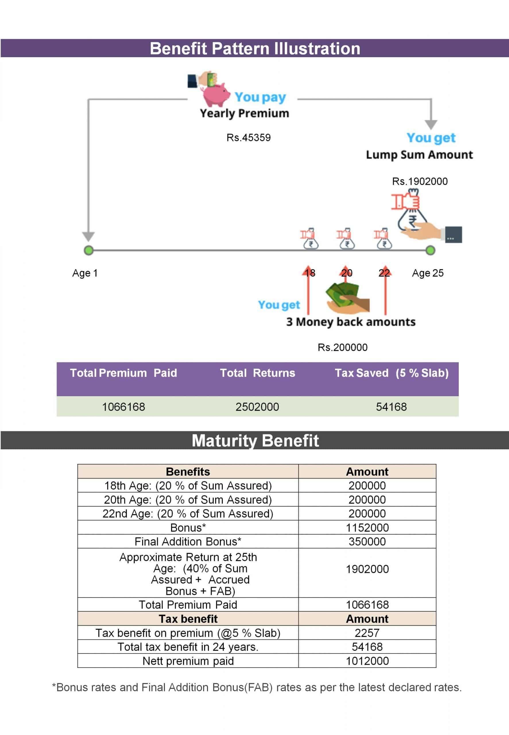 New Children's Money Back Plan Illustration (2)